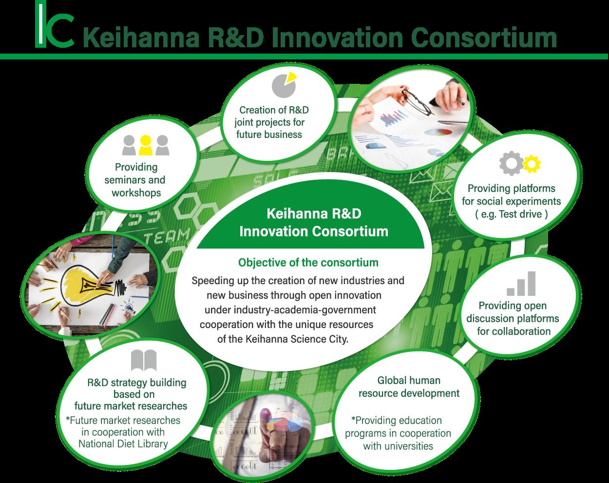 Keihanna Rd Innovation Consortium Keihanna Science City